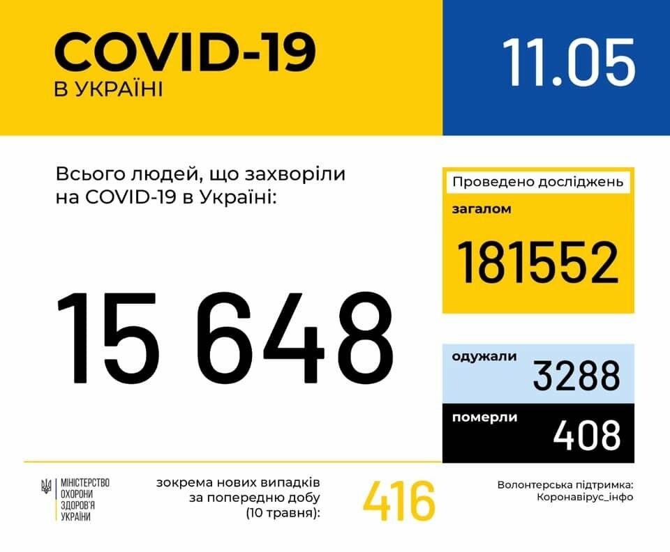 Як поширюється коронавірус станом на 11 травня? Статистика на Львівщині та Україні, фото-1