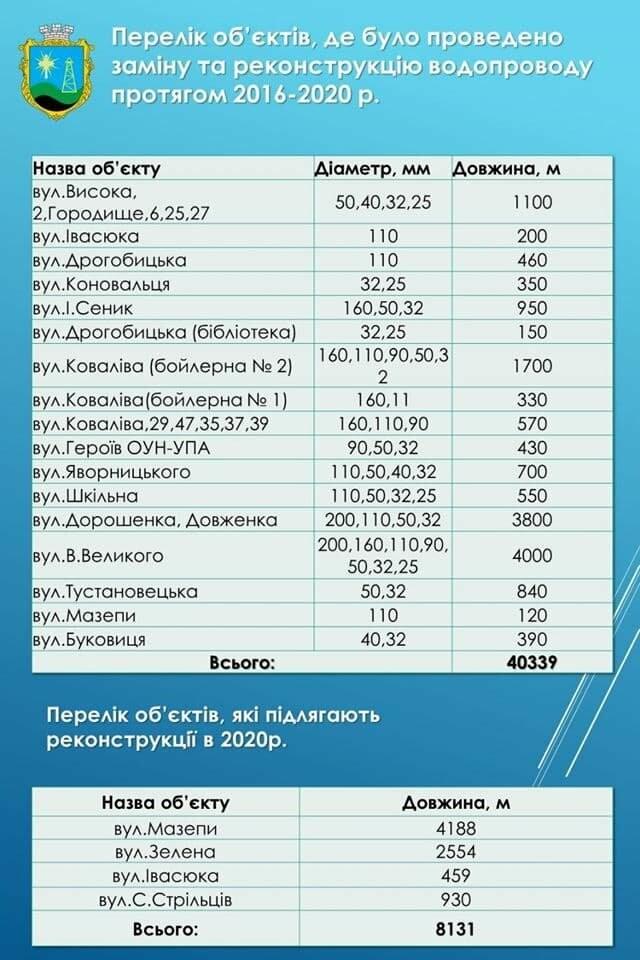 В Бориславі замінили понад 40 кілометрів водогонів, фото-2