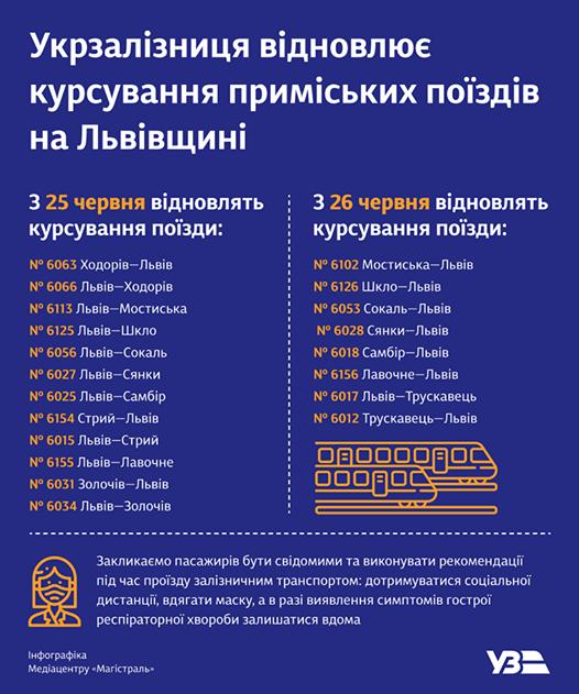 Електричка Львів-Трускавець відновлює рух, фото-1