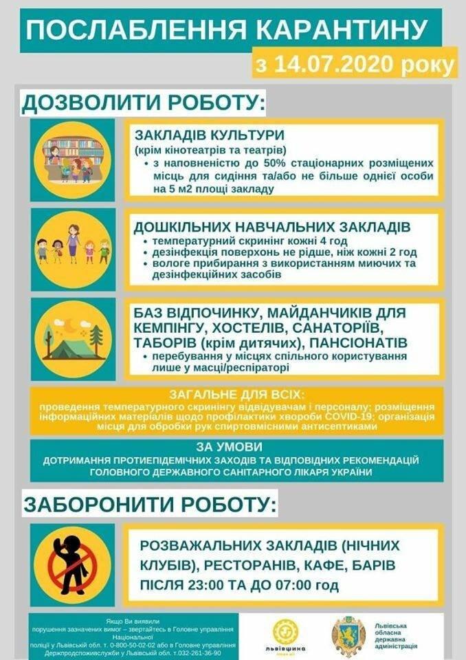 Відсьогодні дозволено роботу дошкільних установ та закладів культури на Львівщині, фото-1