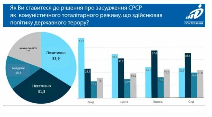 Тільки 47% жителів заходу України засуджує СРСР як тоталітарний режим, фото-1