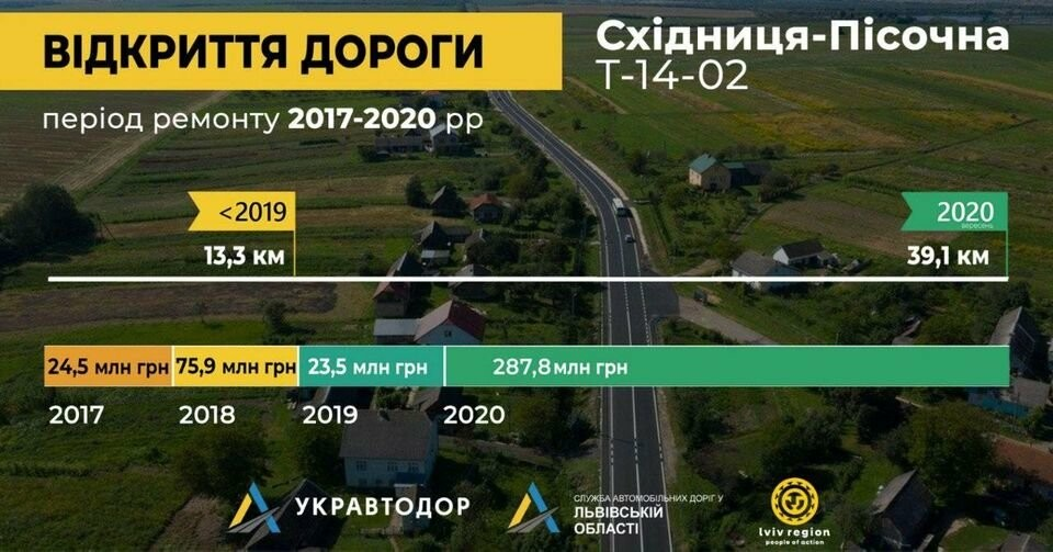 Завершився ремонт дороги Східниця-Пісочна. Відкриття - 25 вересня, фото-1