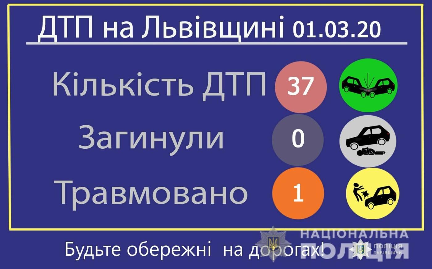 У неділю на автодорогах Львівщини сталось 37 ДТП, фото-1, Відділ комунікації поліції Львівської області