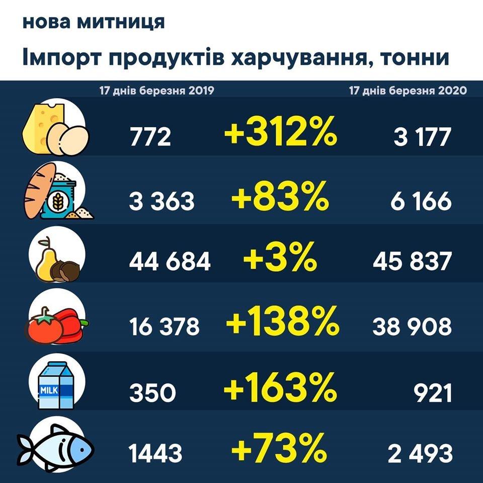 Продуктів вистачить на всіх: В Україну завезли 158 тис тонн харчів, фото-1