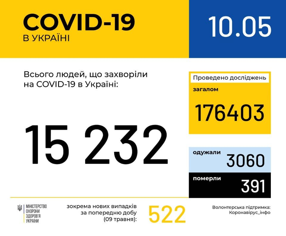 Коронавірус в Україні зростає: статистика станом на 10 травня, фото-1