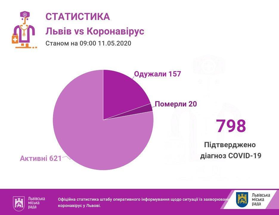 У Трускавці підтвердився випадок захворювання на коронавірус, фото-1, фото - Львівська міськрада