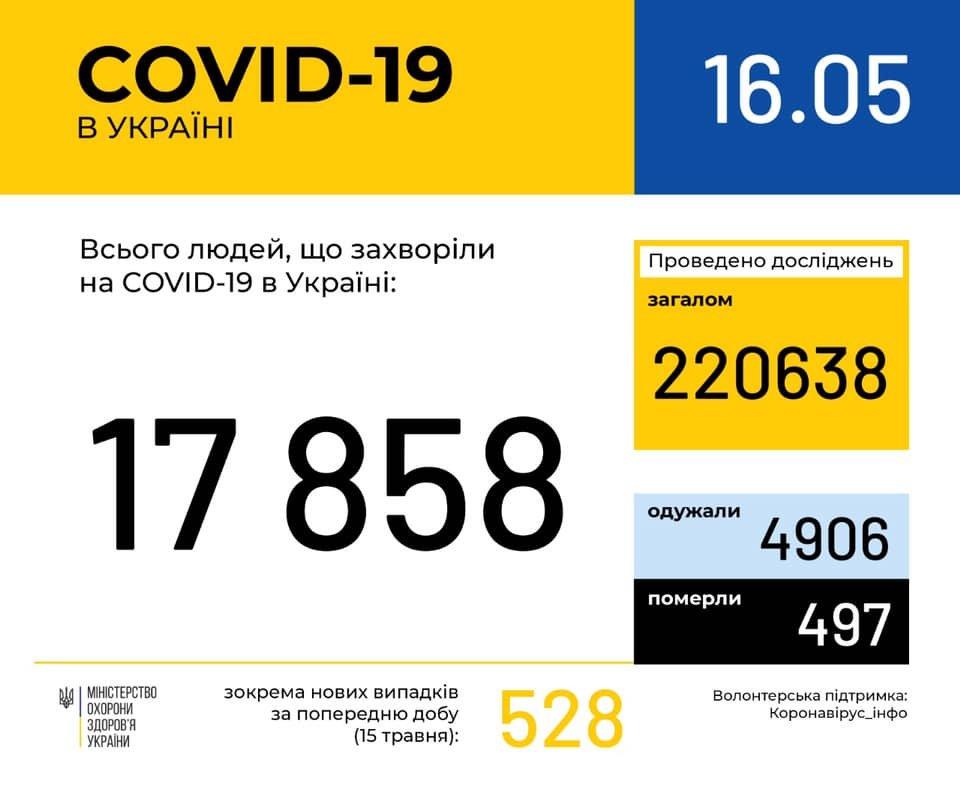 В Україні 17 858 випадків COVID-19: як поширюється коронавірус станом на 16 травня?, фото-1