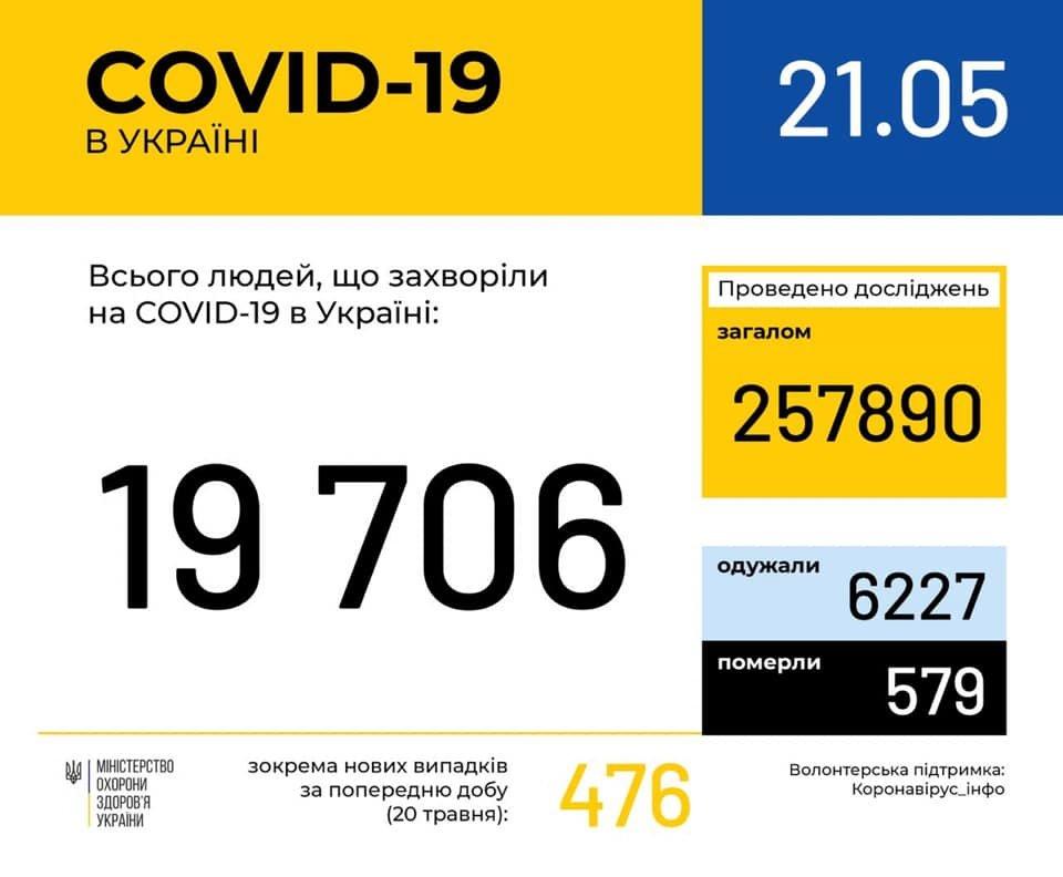 476 випадків за добу: Як поширюється COVID-19 станом на 21 травня?, фото-1