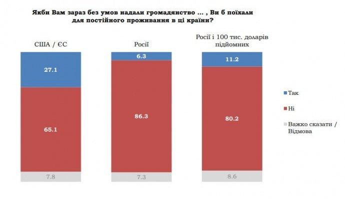 До Росії готові переїхати понад 6% українців. А з доплатою - понад 11%  , фото-1