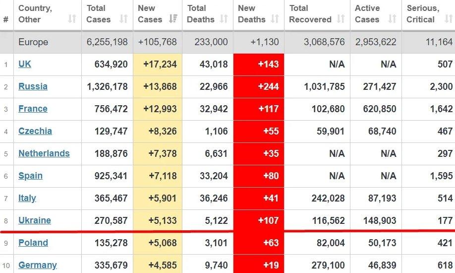 Україна вийшла на 12 місце в світі за кількістю хворих і померлих від COVID-19, фото-1