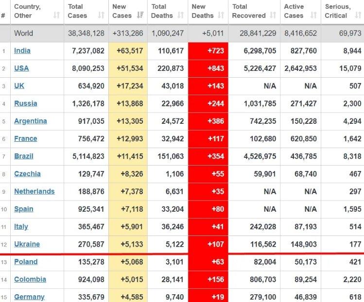 Україна вийшла на 12 місце в світі за кількістю хворих і померлих від COVID-19, фото-2